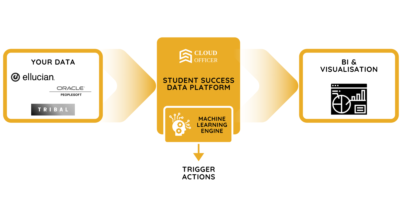 diagram of the cloud officer student success data platform for student retention